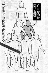 移動ピラミッドのイメージ