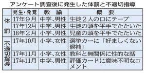仙台体罰1