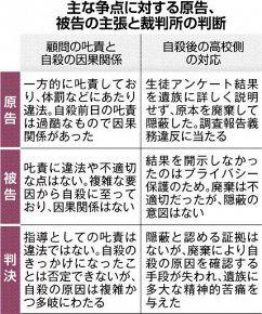北海道指導死判決1
